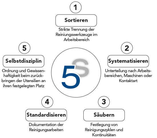 Niebling 5S Methode Schattenwand